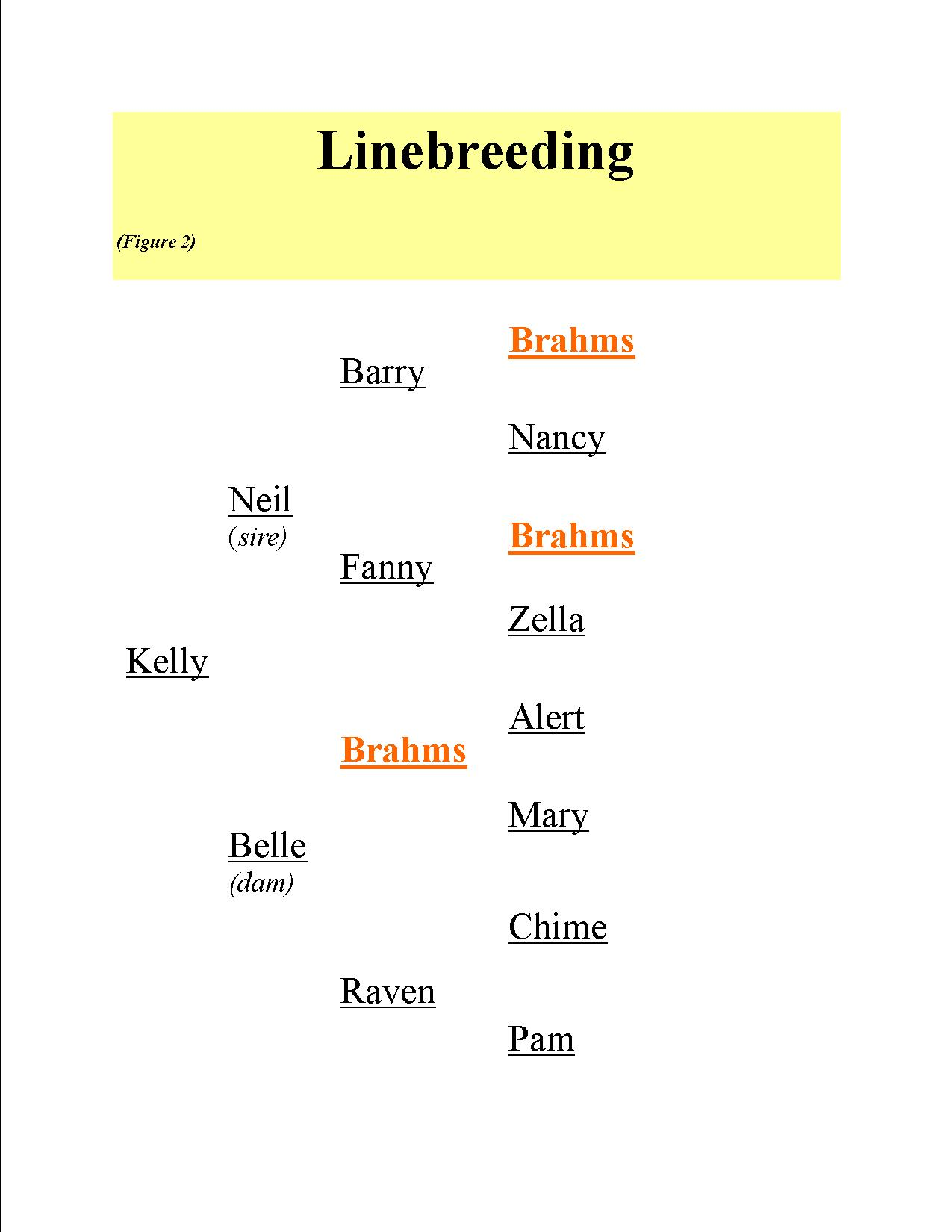 Inbreeding Vs Linebreeding. Is there a difference?